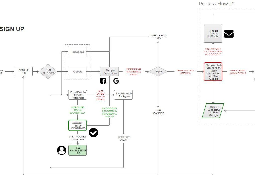 Fitopia_userflow